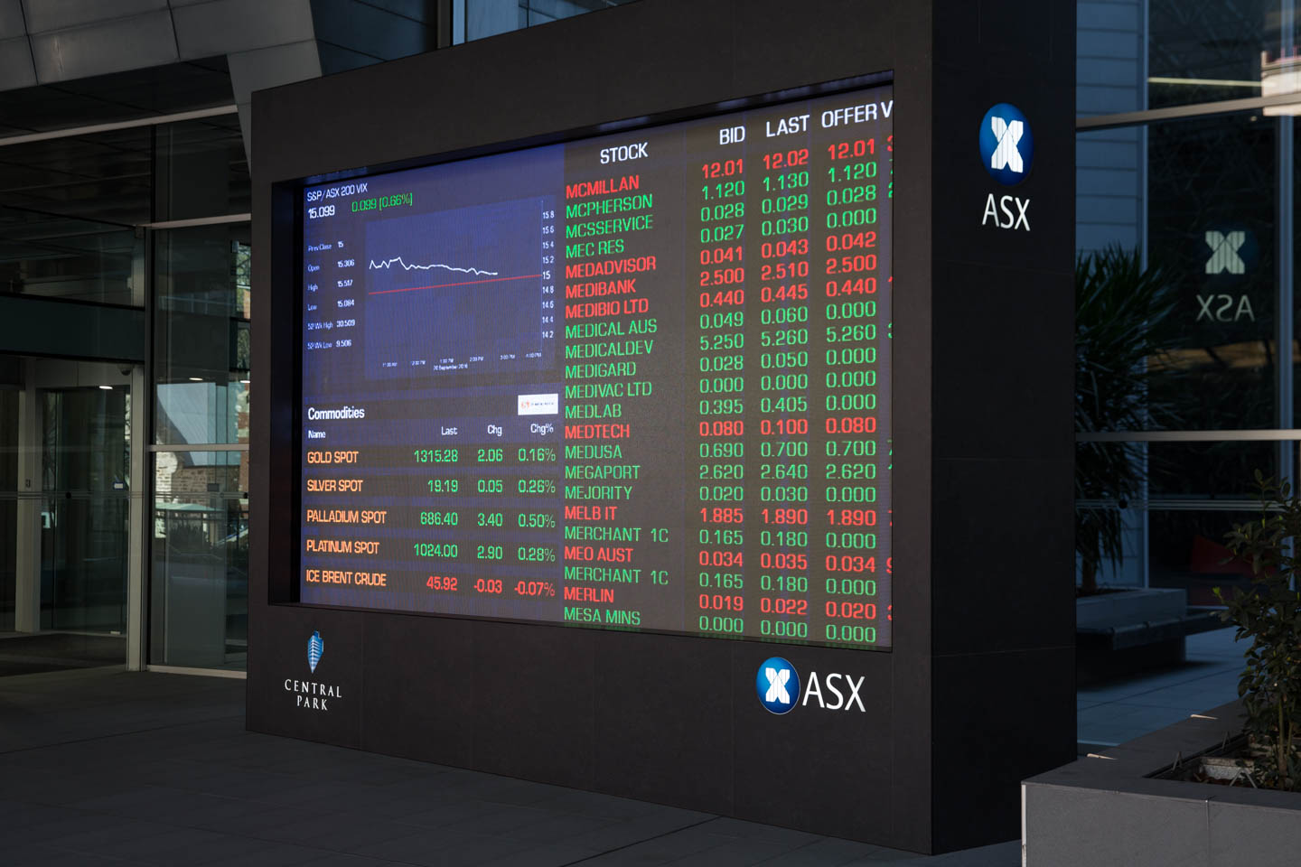 Understanding options trading asx